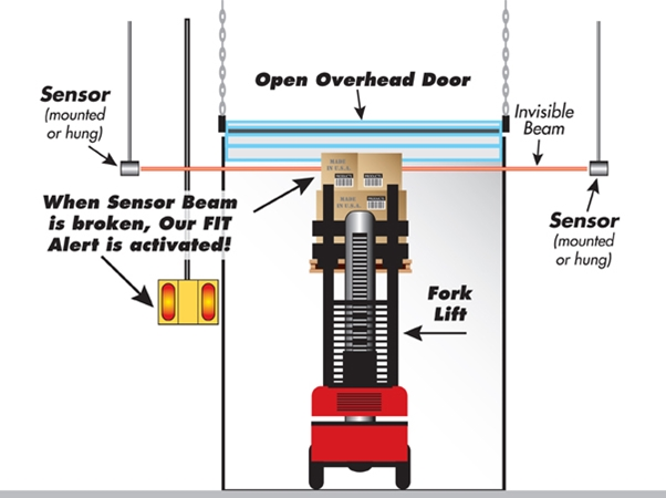 Overhead Forklift Collision FIT Package 2 FIT Package 2, Collision Awareness, Collision Safety, Safety Products, Forklift Safety, Warehouse Safety, Collision Awareness, Dock Safety, Dock Awareness